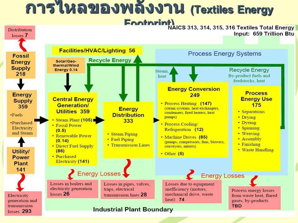 การไหลของพลังงาน (Textiles Energy Footprint)