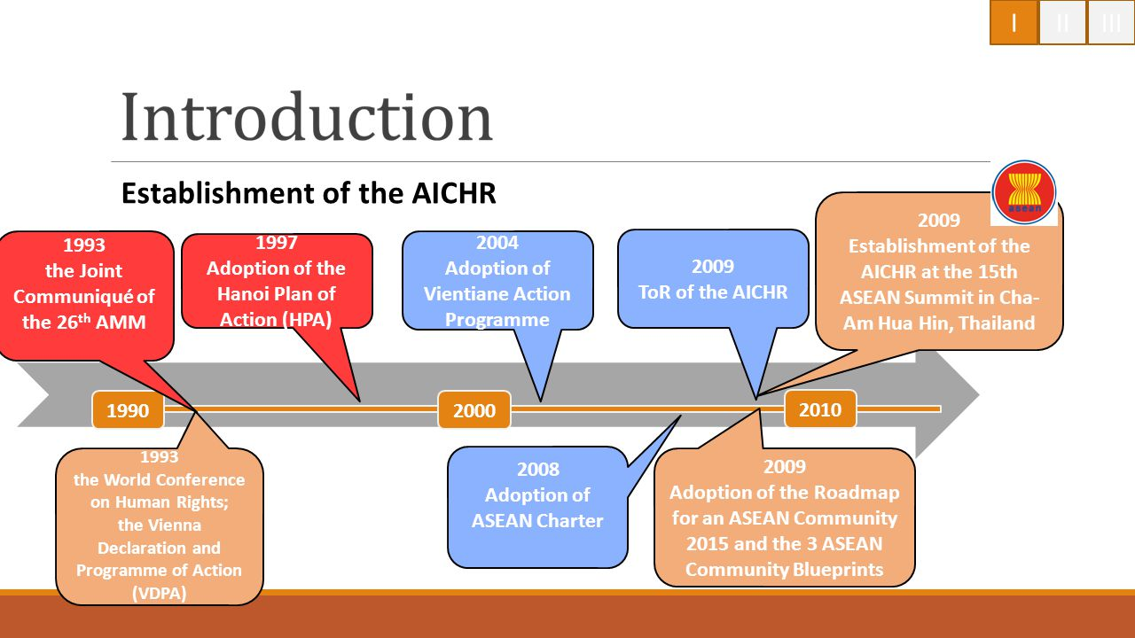 Establishment of the AICHR