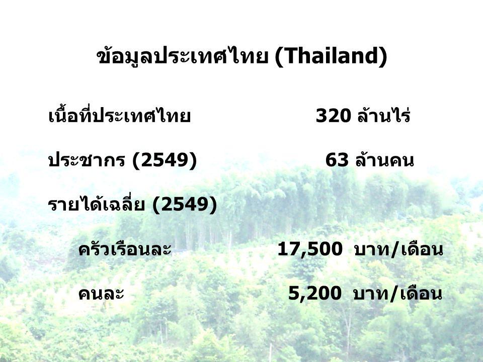 ข้อมูลประเทศไทย (Thailand)