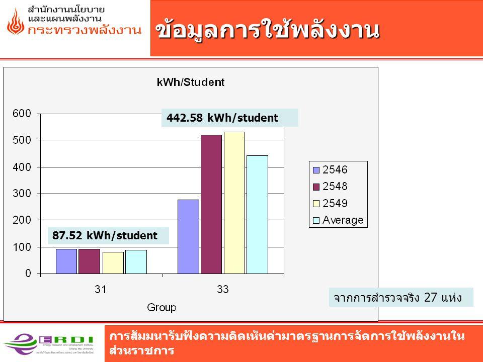 ข้อมูลการใช้พลังงาน จากการสำรวจจริง 27 แห่ง