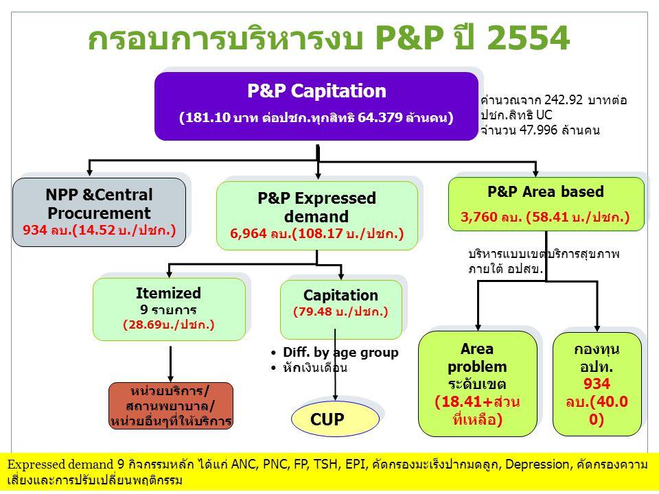 กรอบการบริหารงบ P&P ปี 2554