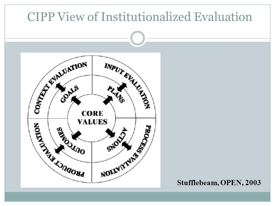 CIPP View of Institutionalized Evaluation