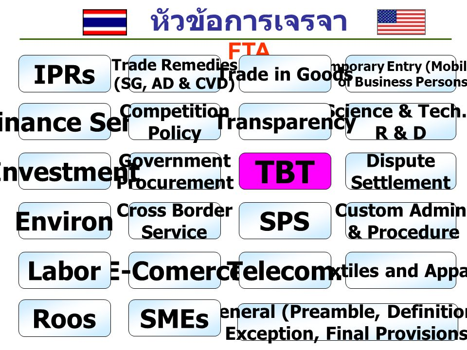 TBT หัวข้อการเจรจา FTA IPRs Finance Serv Investment Environ SPS Labor