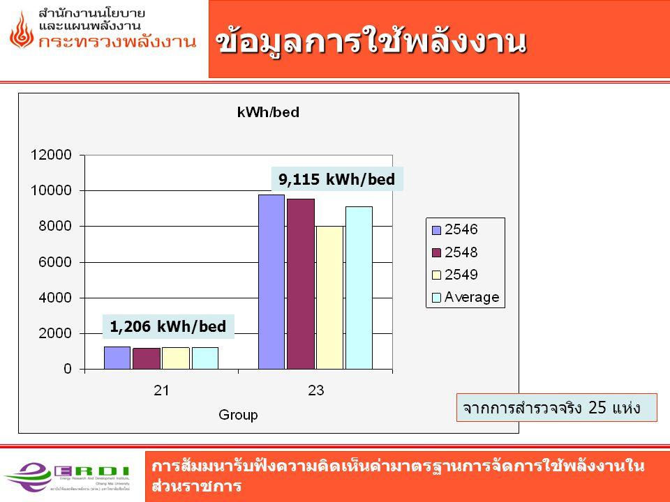 ข้อมูลการใช้พลังงาน จากการสำรวจจริง 25 แห่ง