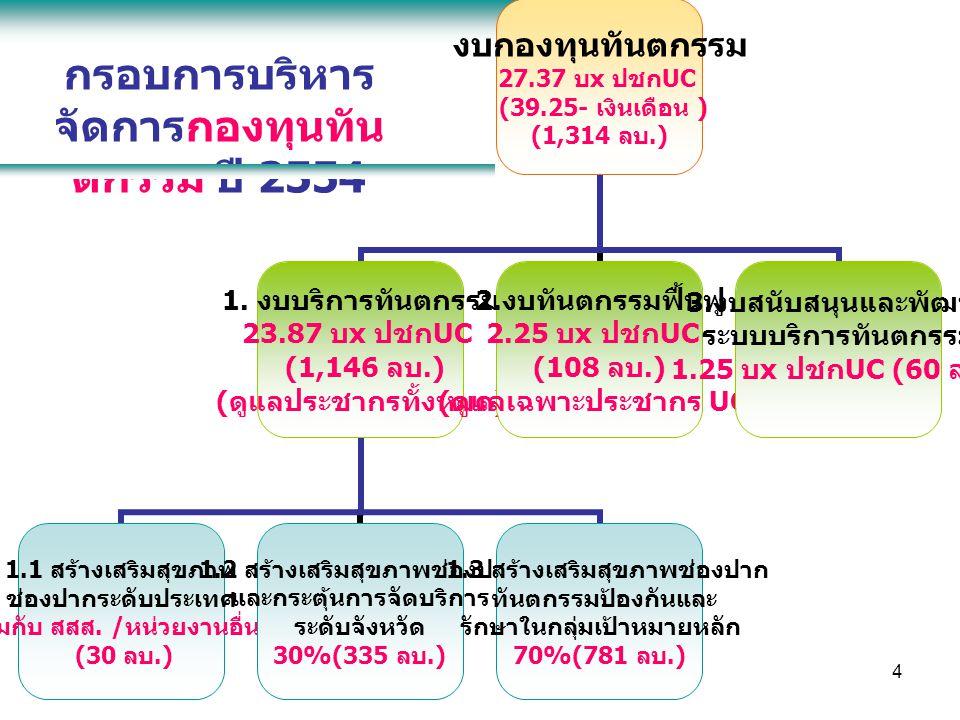กรอบการบริหารจัดการกองทุนทันตกรรม ปี 2554
