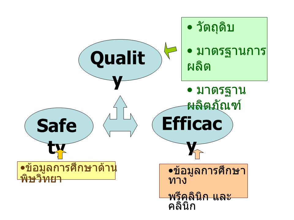 Quality Efficacy Safety