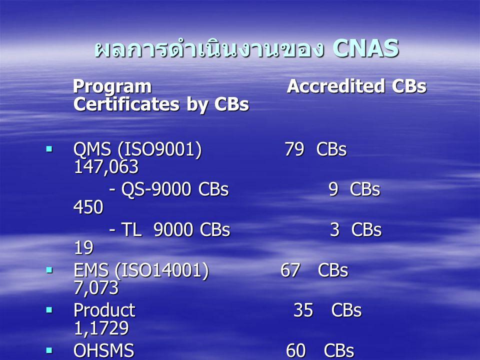 ผลการดำเนินงานของ CNAS