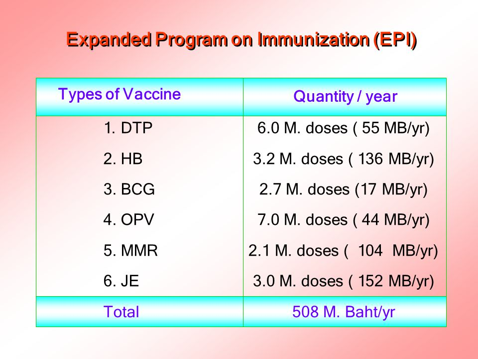 Expanded Program on Immunization (EPI)