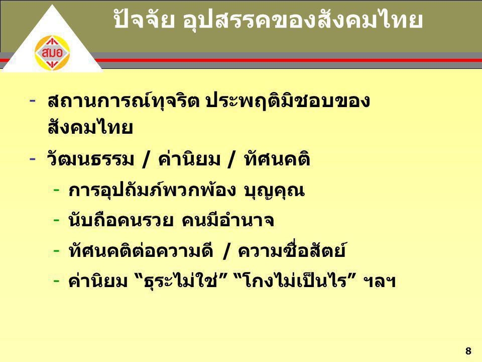 ปัจจัย อุปสรรคของสังคมไทย