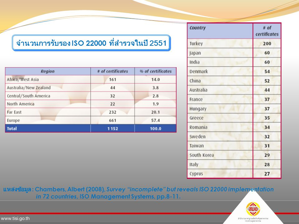 จำนวนการรับรอง ISO 22000 ที่สำรวจในปี 2551