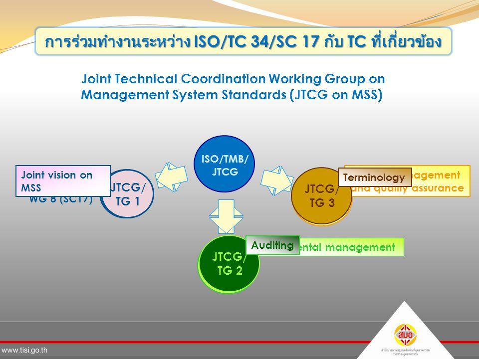 การร่วมทำงานระหว่าง ISO/TC 34/SC 17 กับ TC ที่เกี่ยวข้อง