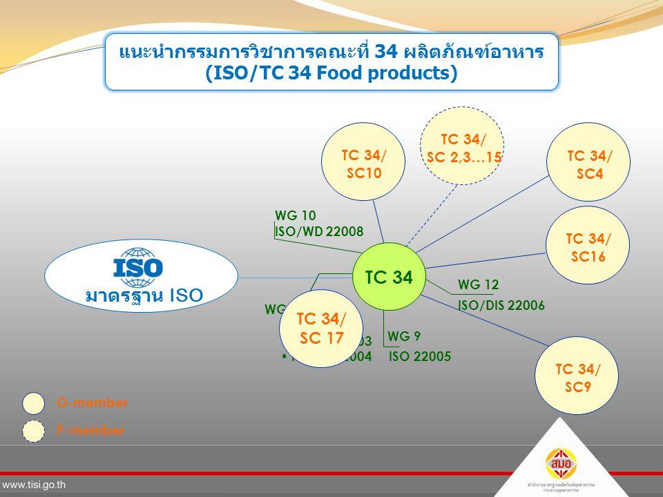 แนะนำกรรมการวิชาการคณะที่ 34 ผลิตภัณฑ์อาหาร (ISO/TC 34 Food products)