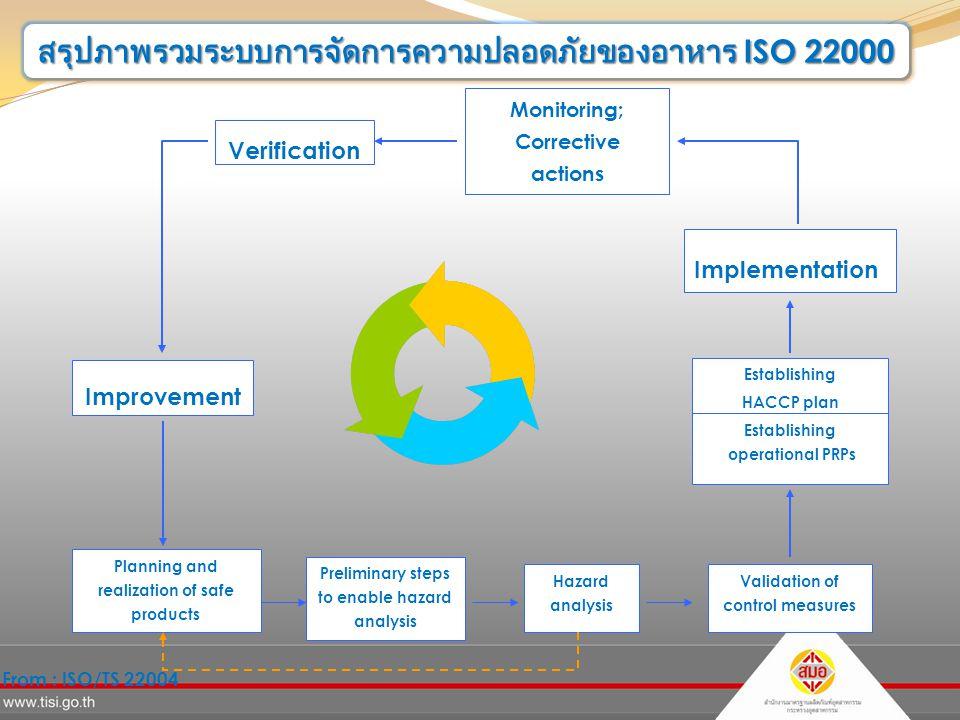 สรุปภาพรวมระบบการจัดการความปลอดภัยของอาหาร ISO 22000