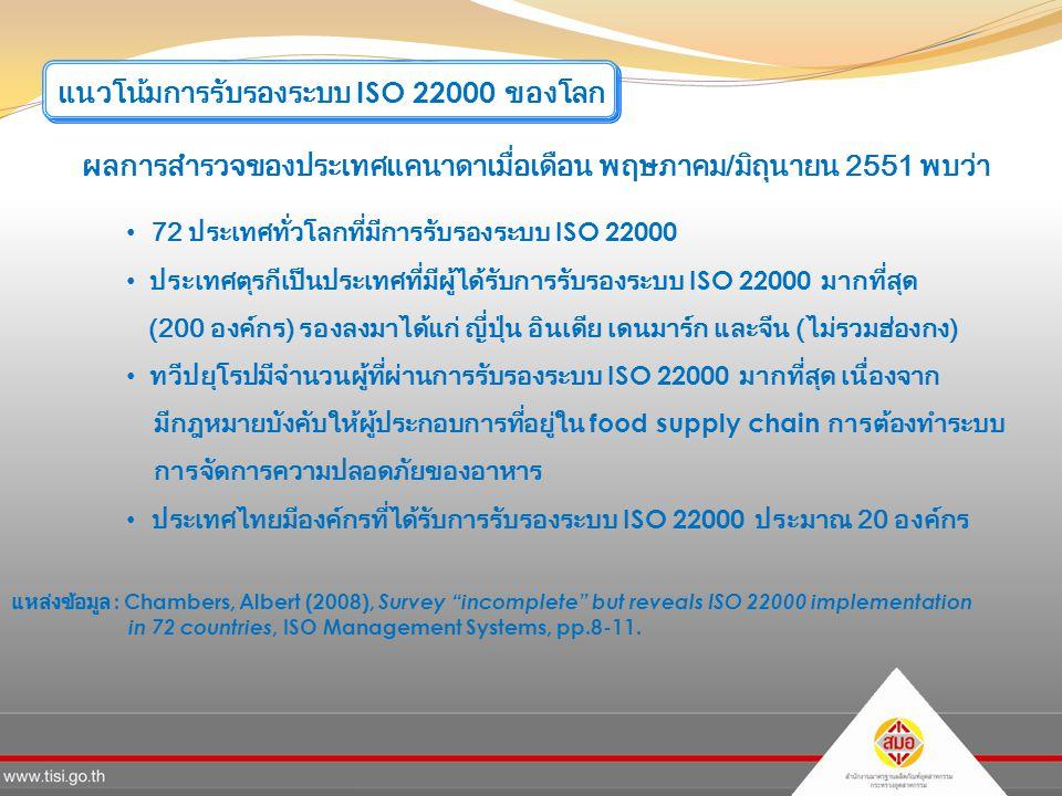แนวโน้มการรับรองระบบ ISO 22000 ของโลก