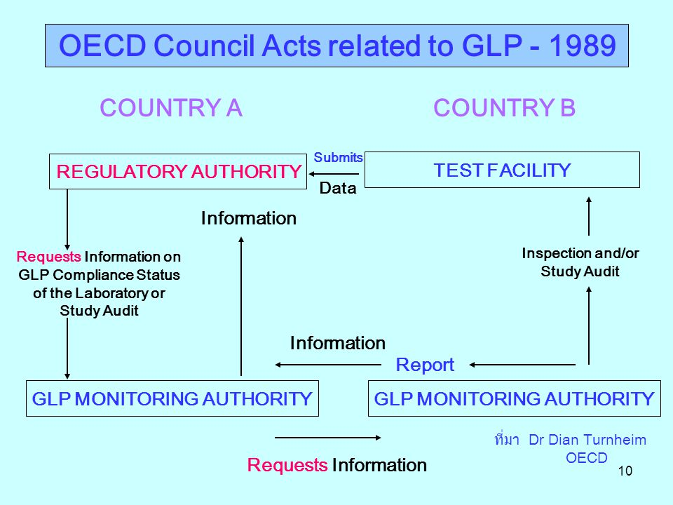 OECD Council Acts related to GLP - 1989