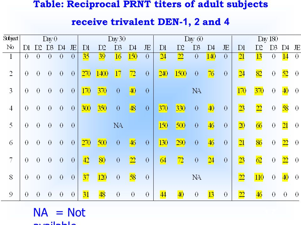 Table: Reciprocal PRNT titers of adult subjects receive trivalent DEN-1, 2 and 4