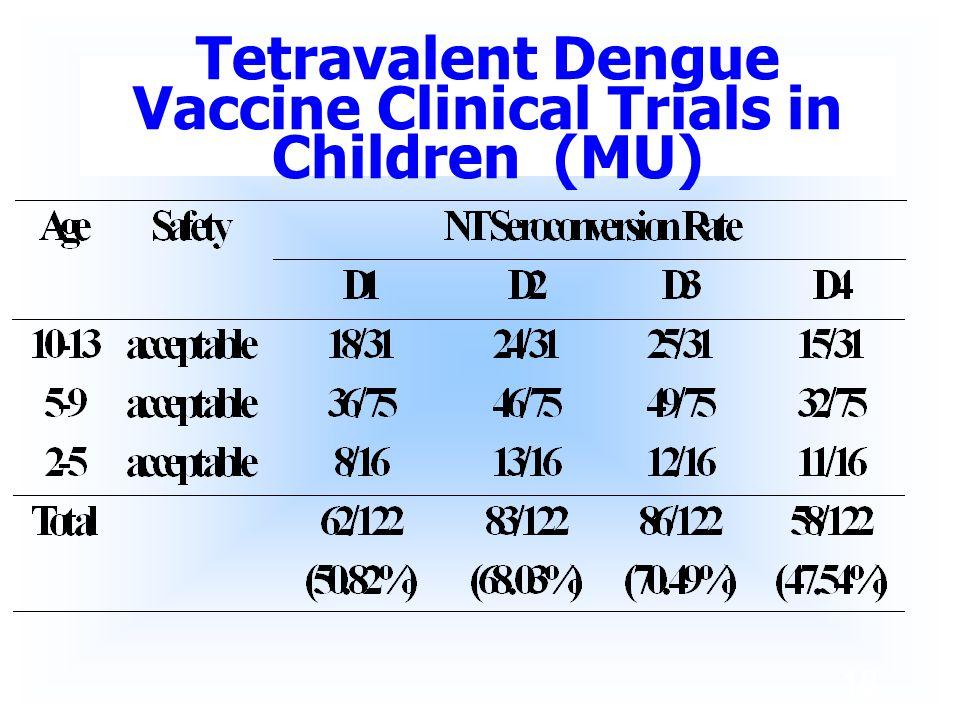 Tetravalent Dengue Vaccine Clinical Trials in Children (MU)