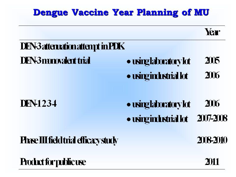 Dengue Vaccine Year Planning of MU