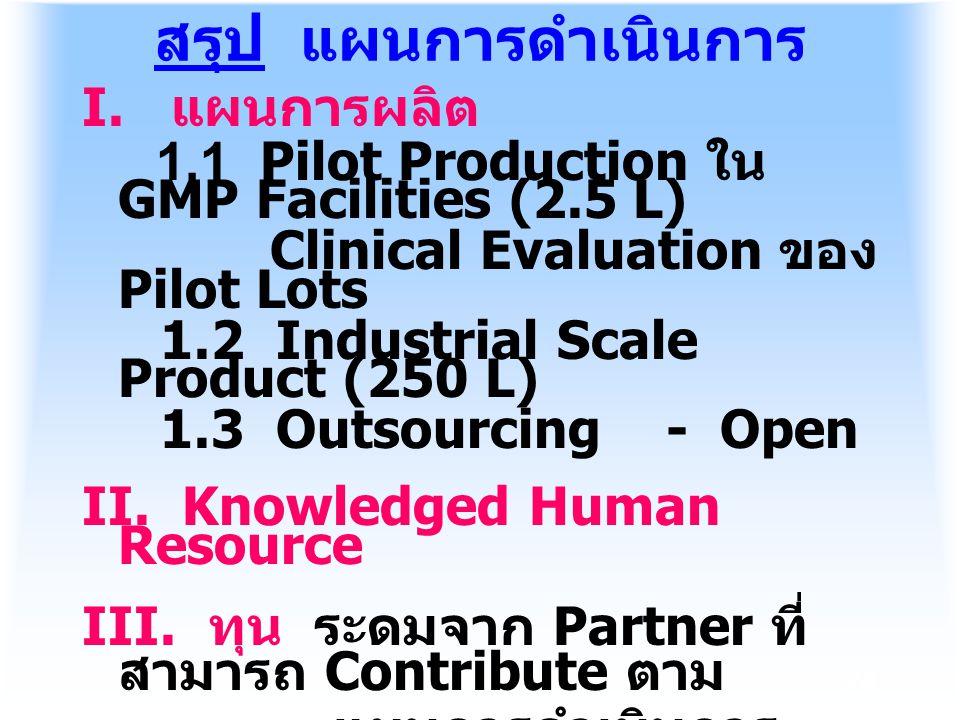 สรุป แผนการดำเนินการ I. แผนการผลิต