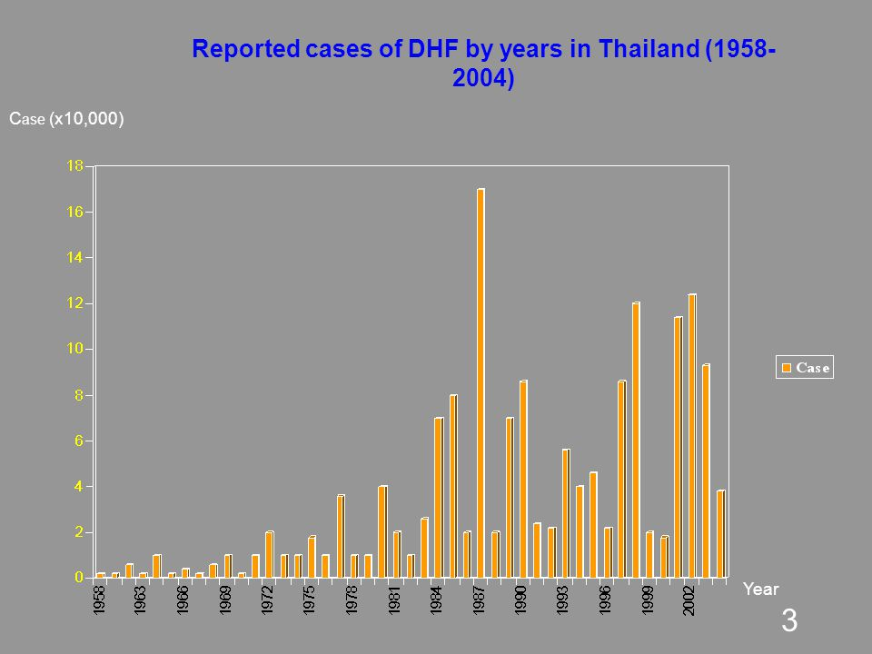 Reported cases of DHF by years in Thailand (1958-2004)