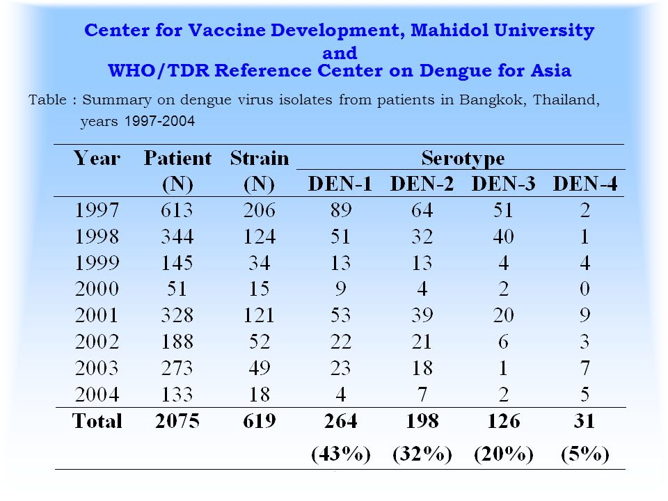 Center for Vaccine Development, Mahidol University and WHO/TDR Reference Center on Dengue for Asia