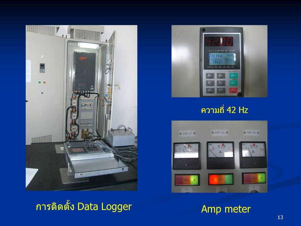การติดตั้ง Data Logger Amp meter