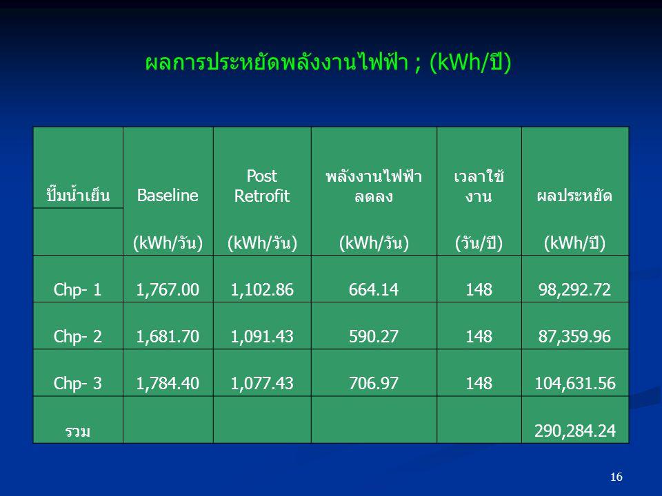 ผลการประหยัดพลังงานไฟฟ้า ; (kWh/ปี)