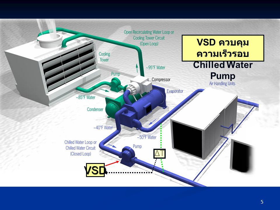 VSD ควบคุมความเร็วรอบ Chilled Water Pump