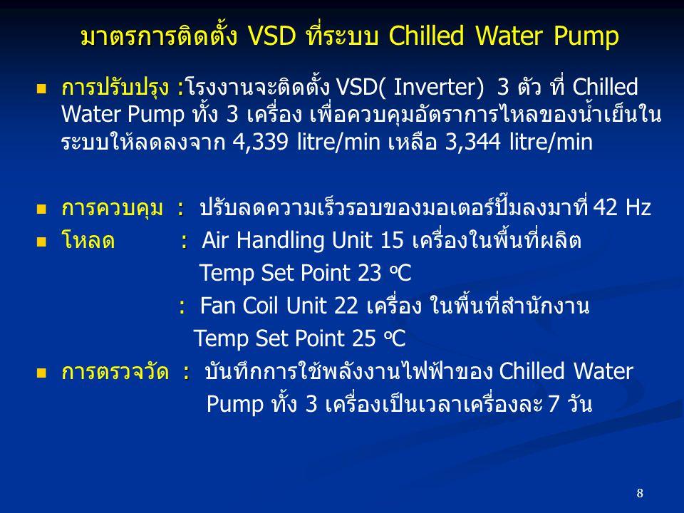 มาตรการติดตั้ง VSD ที่ระบบ Chilled Water Pump