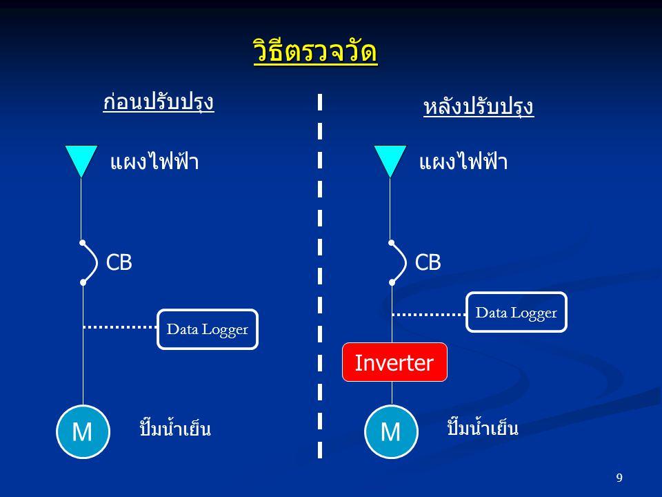 วิธีตรวจวัด M M ก่อนปรับปรุง หลังปรับปรุง CB แผงไฟฟ้า CB แผงไฟฟ้า