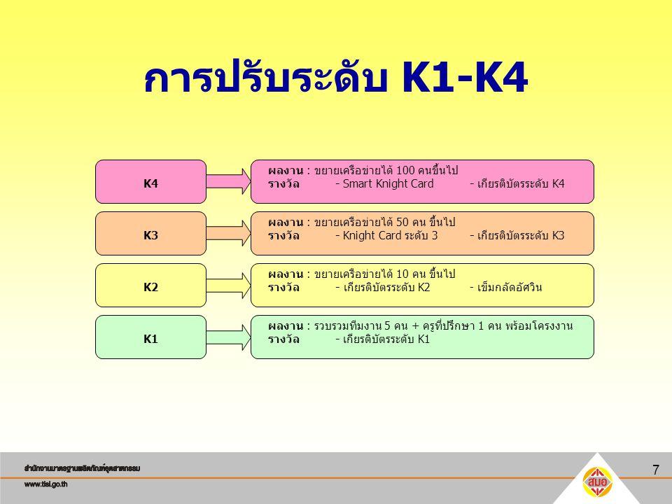 การปรับระดับ K1-K4 K4 K3 K2 K1 ผลงาน : ขยายเครือข่ายได้ 100 คนขึ้นไป