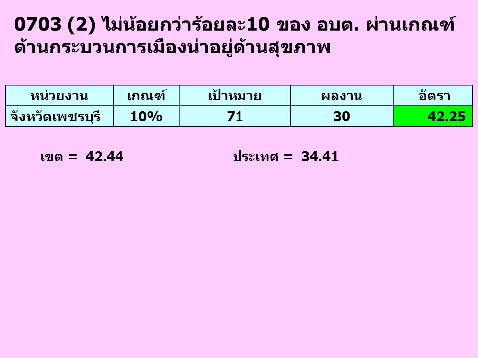 0703 (2) ไม่น้อยกว่าร้อยละ10 ของ อบต