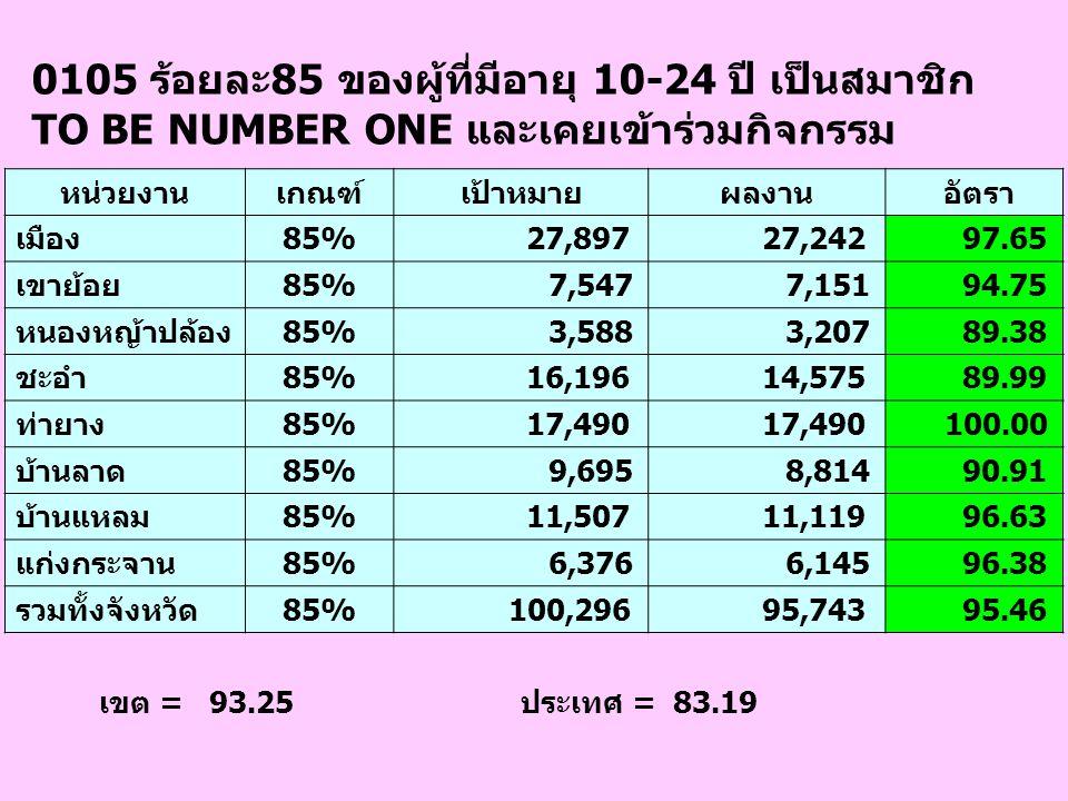 0105 ร้อยละ85 ของผู้ที่มีอายุ 10-24 ปี เป็นสมาชิก TO BE NUMBER ONE และเคยเข้าร่วมกิจกรรม