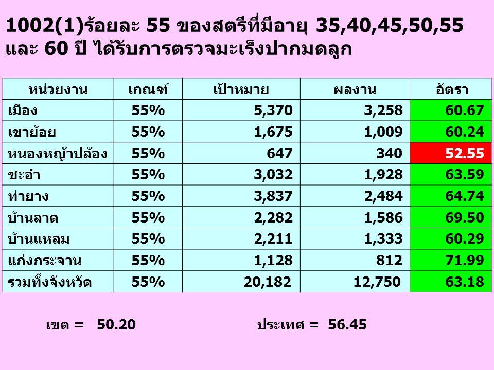 1002(1)ร้อยละ 55 ของสตรีที่มีอายุ 35,40,45,50,55 และ 60 ปี ได้รับการตรวจมะเร็งปากมดลูก