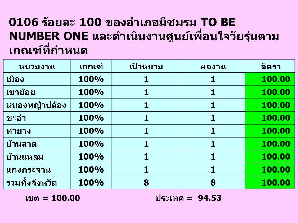 0106 ร้อยละ 100 ของอำเภอมีชมรม TO BE NUMBER ONE และดำเนินงานศูนย์เพื่อนใจวัยรุ่นตามเกณฑ์ที่กำหนด