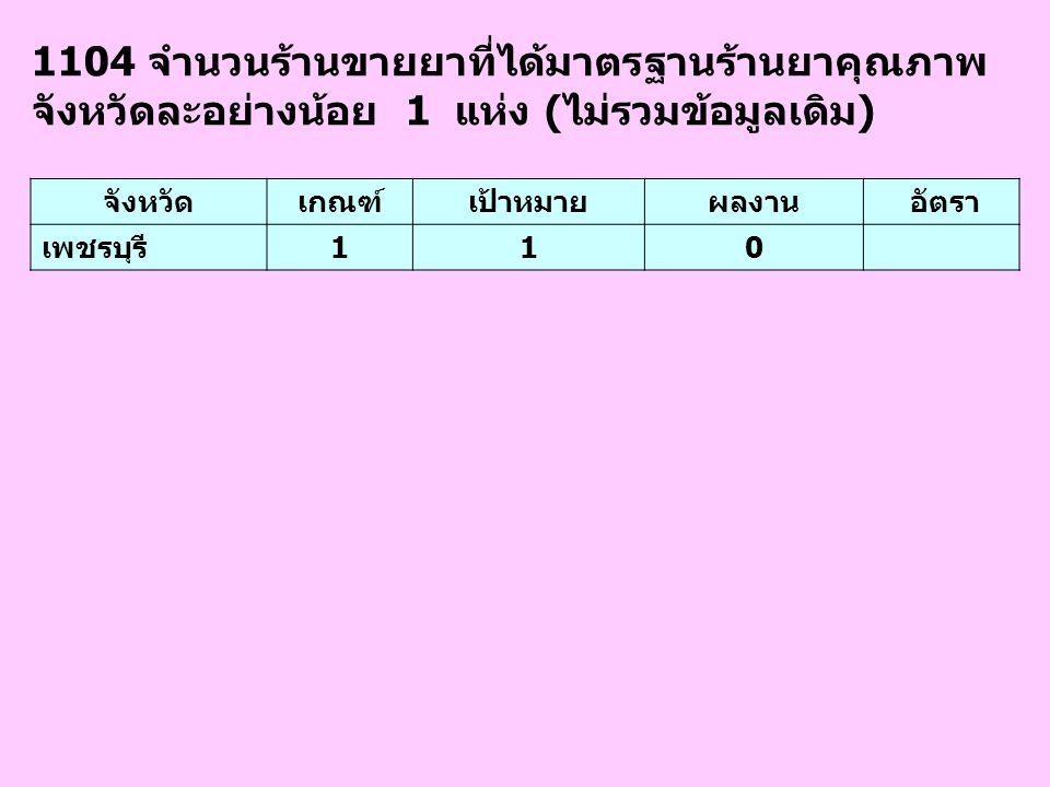 1104 จำนวนร้านขายยาที่ได้มาตรฐานร้านยาคุณภาพ จังหวัดละอย่างน้อย 1 แห่ง (ไม่รวมข้อมูลเดิม)