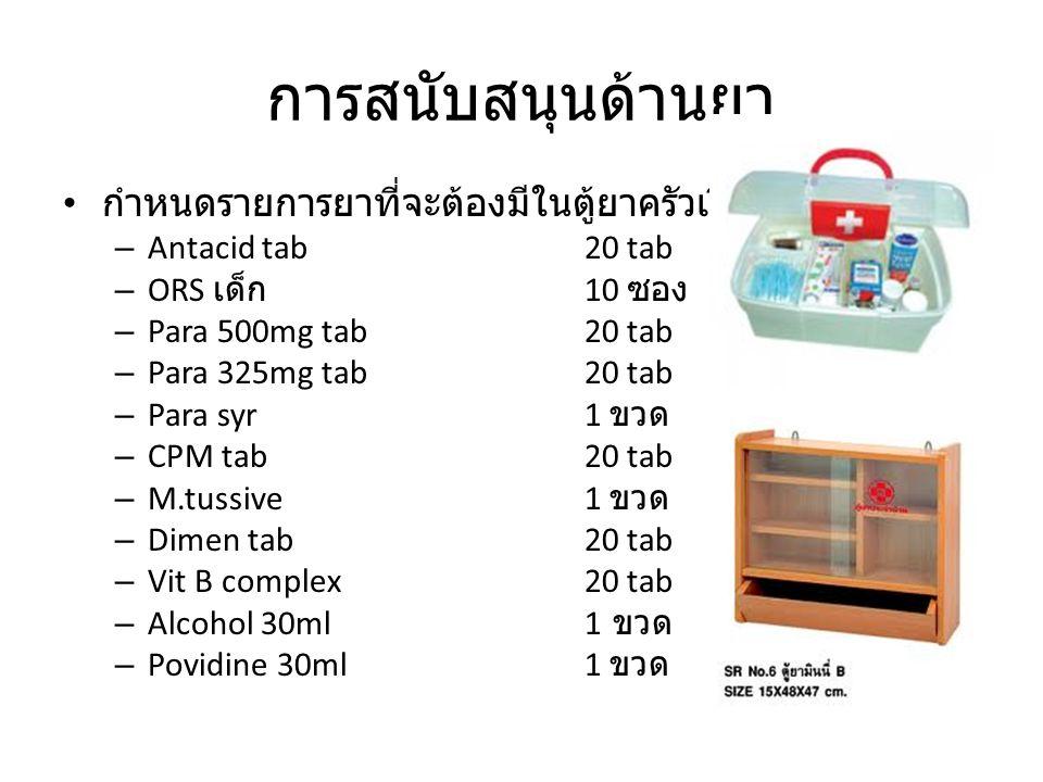 การสนับสนุนด้านยา กำหนดรายการยาที่จะต้องมีในตู้ยาครัวเรือน