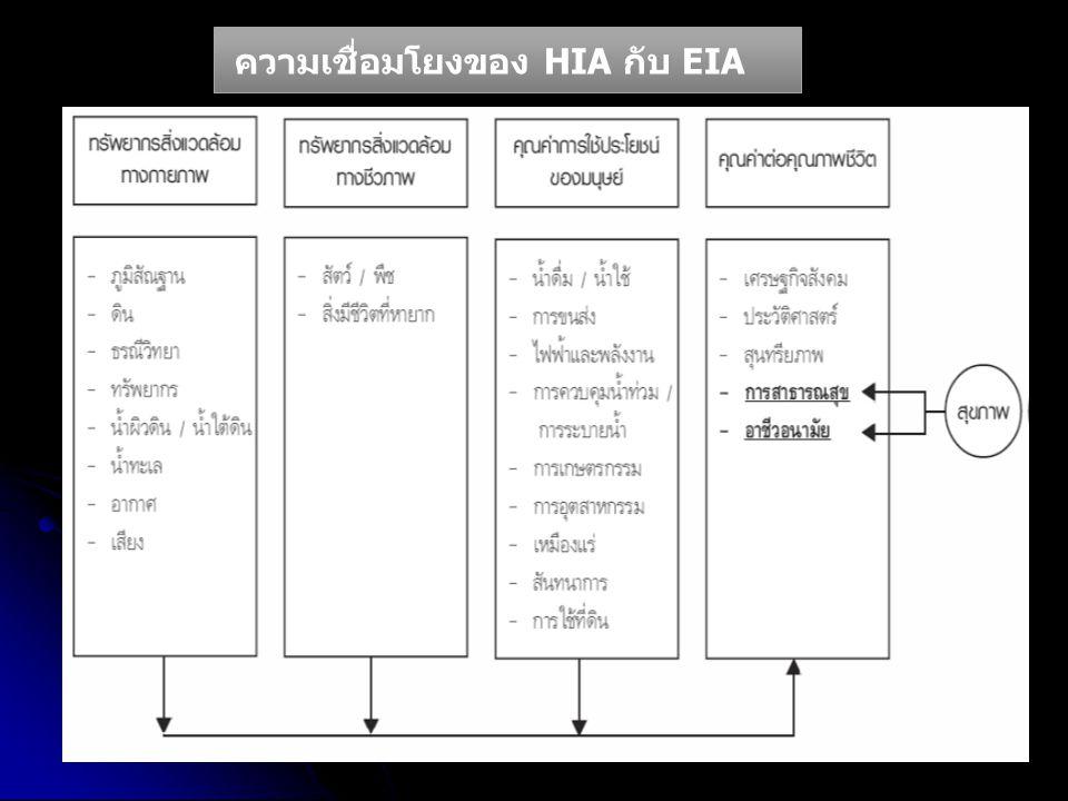 ความเชื่อมโยงของ HIA กับ EIA