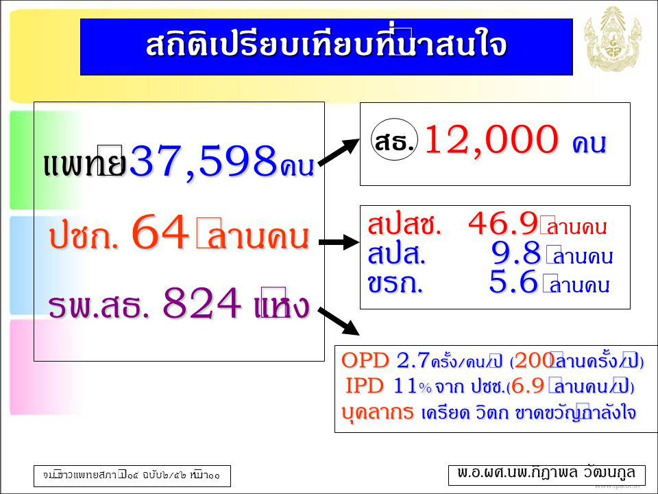 แพทย์37,598คน ปชก. 64 ล้านคน รพ.สธ. 824 แห่ง