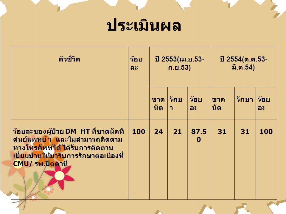 ประเมินผล ตัวชี้วัด ร้อยละ ปี 2553(เม.ย.53-ก.ย.53)