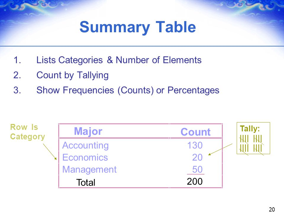 Summary Table Major Count 1. Lists Categories & Number of Elements