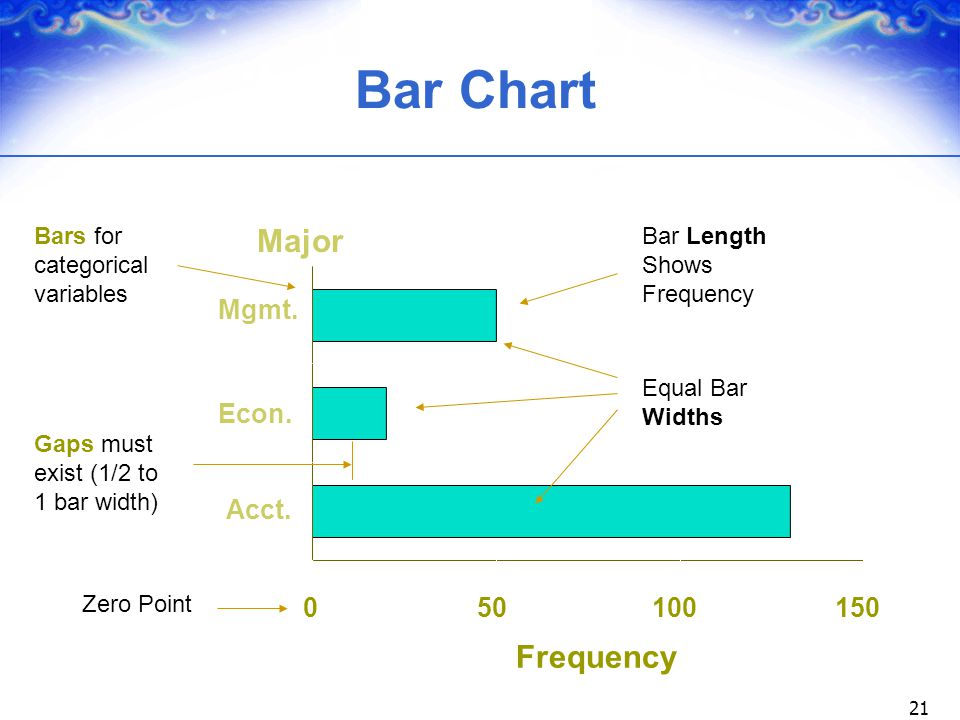 Bar Chart Major Frequency Mgmt. Econ. Acct