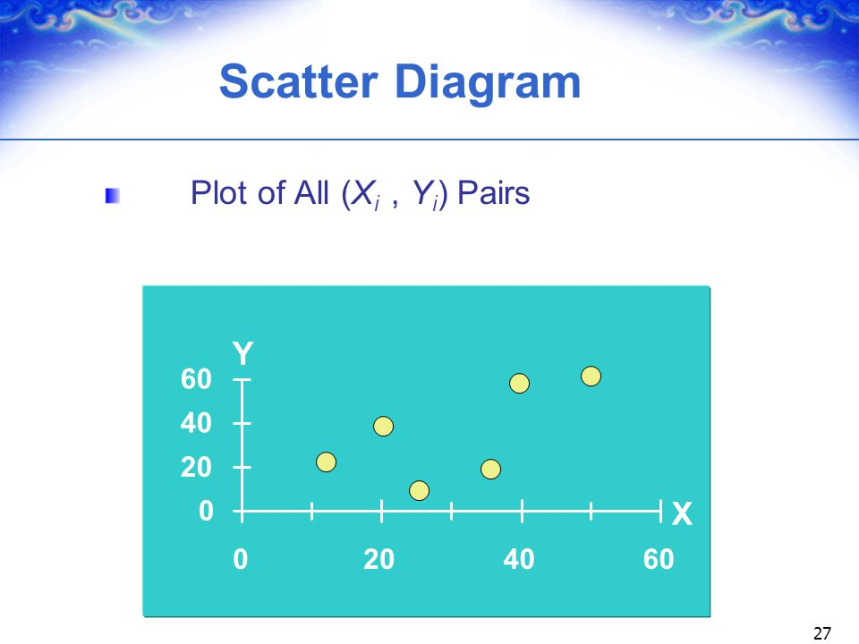 Scatter Diagram Plot of All (Xi , Yi) Pairs Y 60 40 20 X 20 40 60