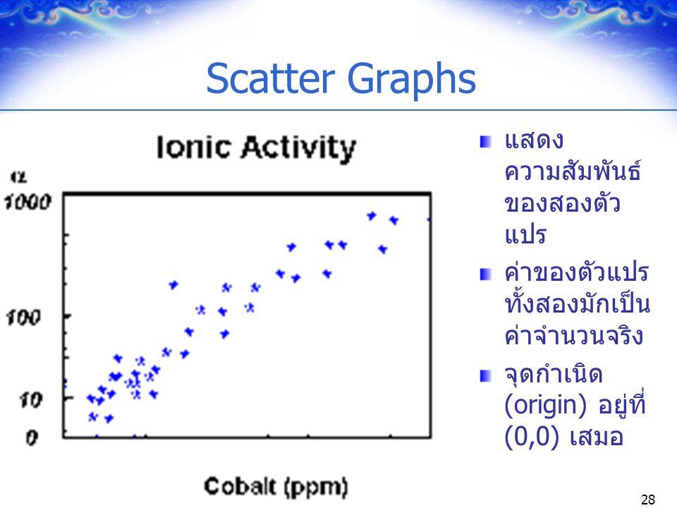 Scatter Graphs แสดงความสัมพันธ์ของสองตัวแปร