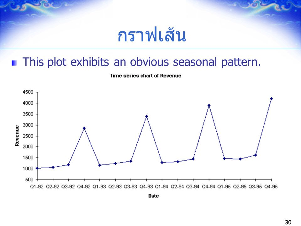 กราฟเส้น This plot exhibits an obvious seasonal pattern.