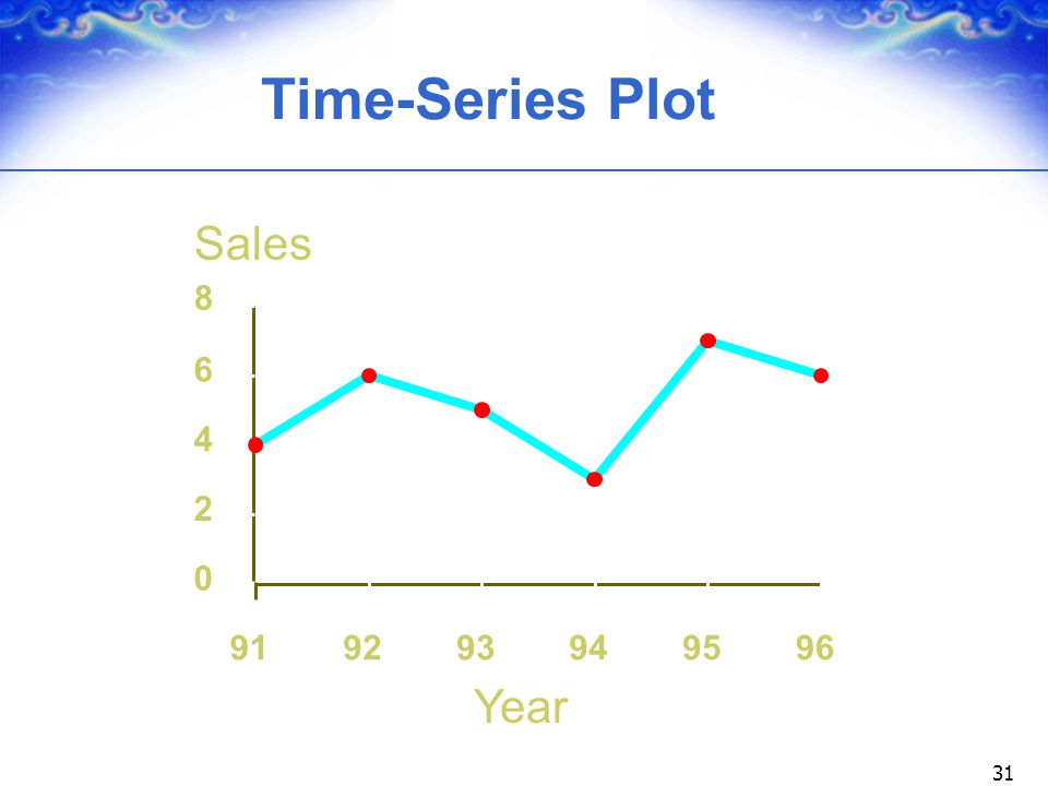 Time-Series Plot Sales 8 6 4 2 91 92 93 94 95 96 Year
