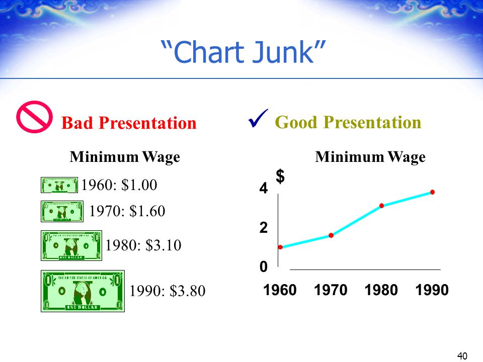 Chart Junk  Bad Presentation Good Presentation $ Minimum Wage