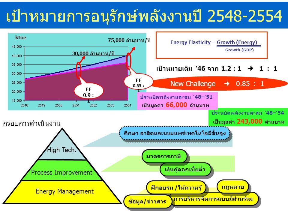เป้าหมายการอนุรักษ์พลังงานปี 2548-2554