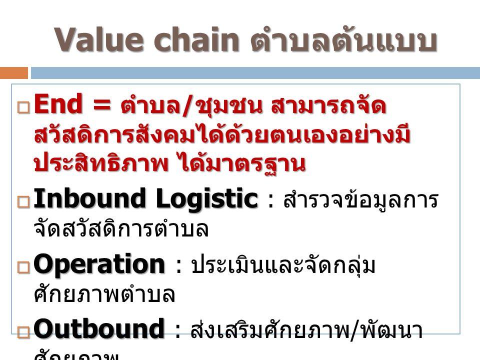 Value chain ตำบลต้นแบบ