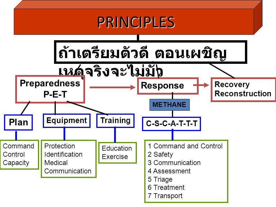 PRINCIPLES ถ้าเตรียมตัวดี ตอนเผชิญเหตุจริงจะไม่มั่ว Preparedness